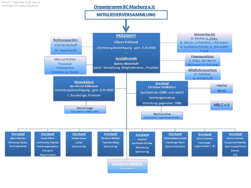 Organigramm Vorstand BC Marburg e.V.
